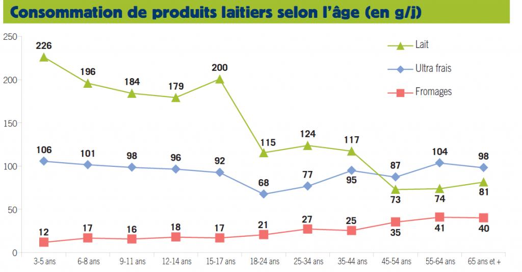 Evolution de la consommation des produits laitiers selon l'âge